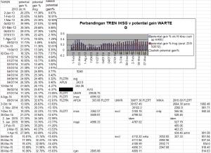 perb tren ihsg _ pg%gab_tanpaOTB 08052015_nov2012_des2012_sjk Jan2013